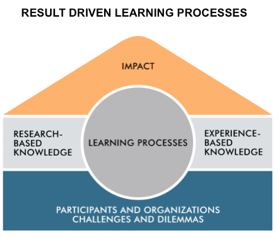 Result driven learning processes