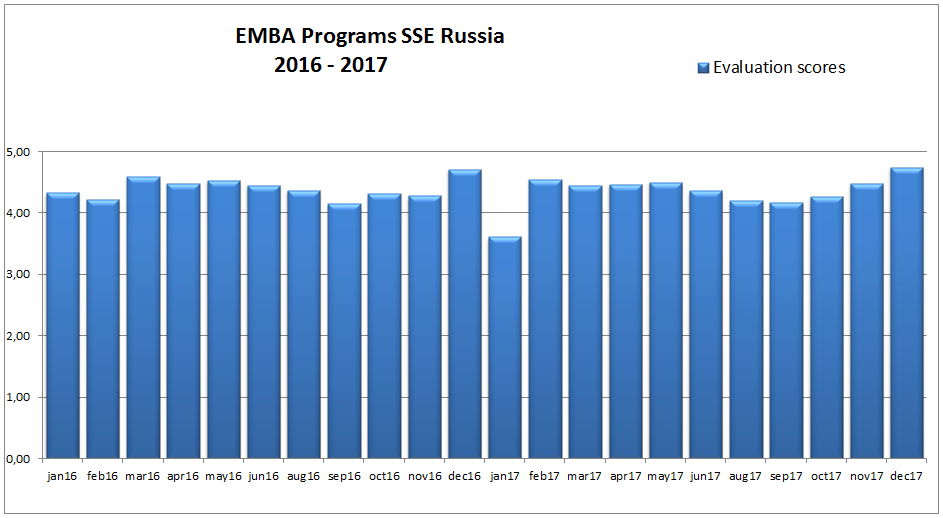 EMBA Programs SSE Russia Evaluation 2016-2017