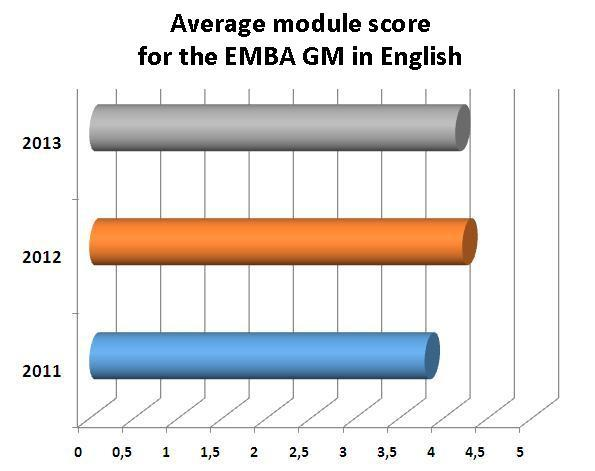 Average module score for the EMBA GM in English