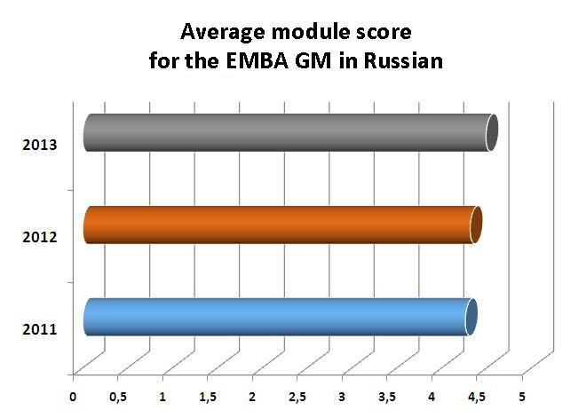 Average module score for the EMBA GM in Russian