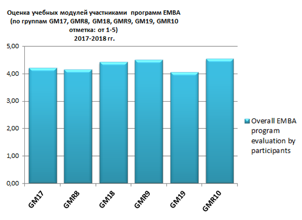 Average module score for the EMBA of SSE Russia