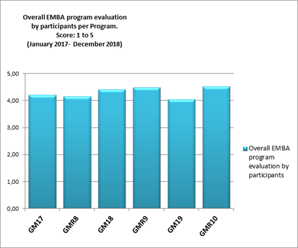 Average module score for the EMBA programs of swedish school of economics