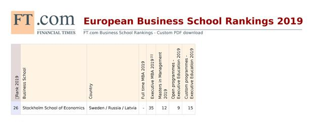 European Business School Ranking 2019